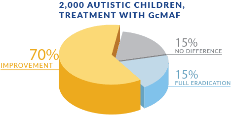 EW Villa Medica - GcMAF Forte, 2,000 AUTISTIC CHILDREN, TREATMENT WITH GcMAF